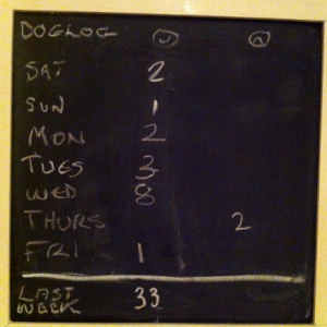 Dog Log Blackboard - 16-12-2012